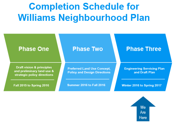 Williams Neighbourhood Plan Timeline