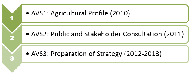 Agricultural Viability Strategy Stages