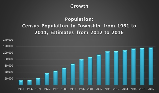 Township Population Growth 1961-2011