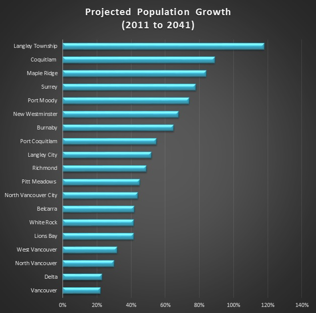 Township Projected Population Growth to 2041