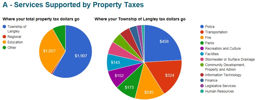 Services Supported by Property Taxes